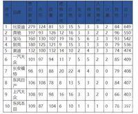 「大头义」高居投诉榜第二,奔驰会成为315的祭品吗?